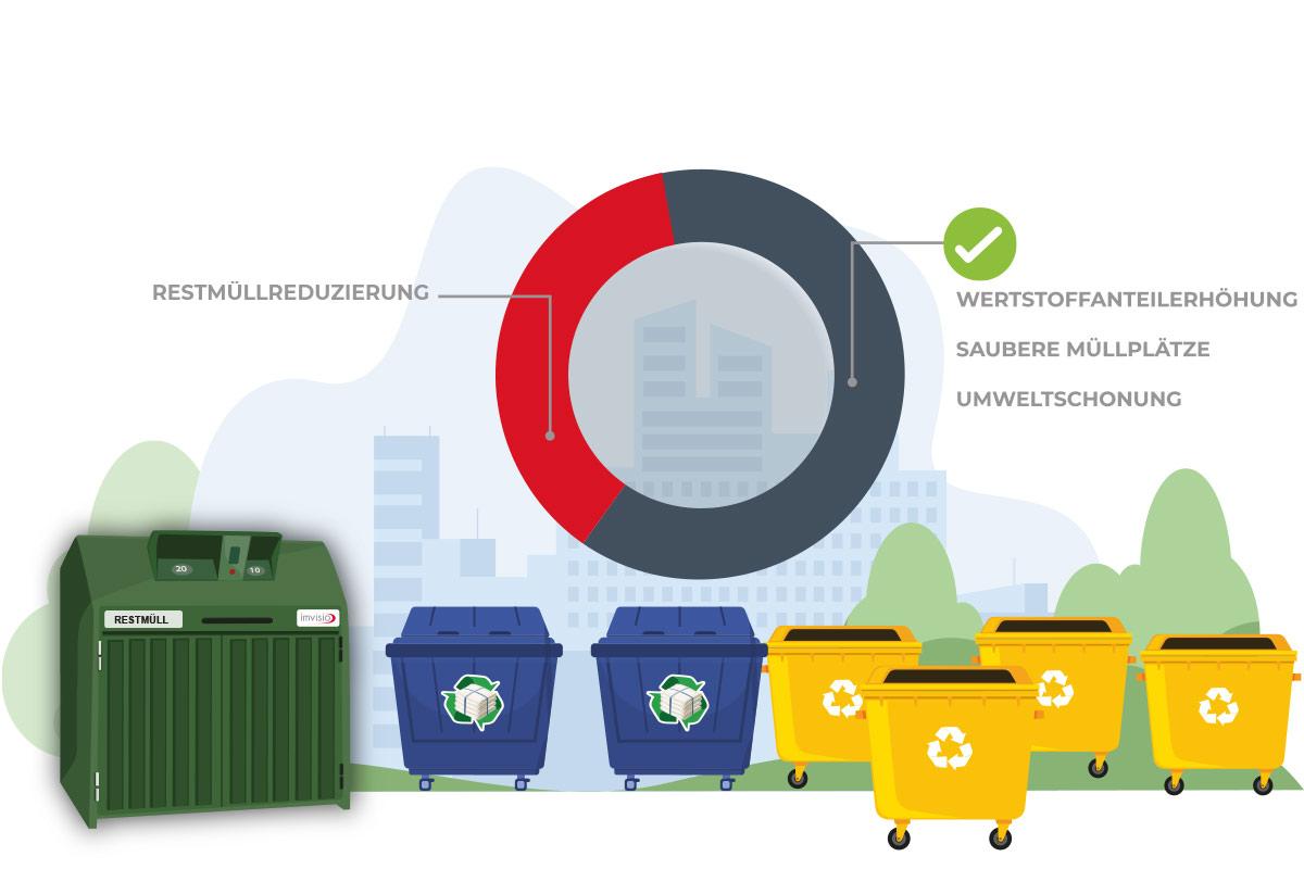 Geld sparen mit imvisio Müllschleusen